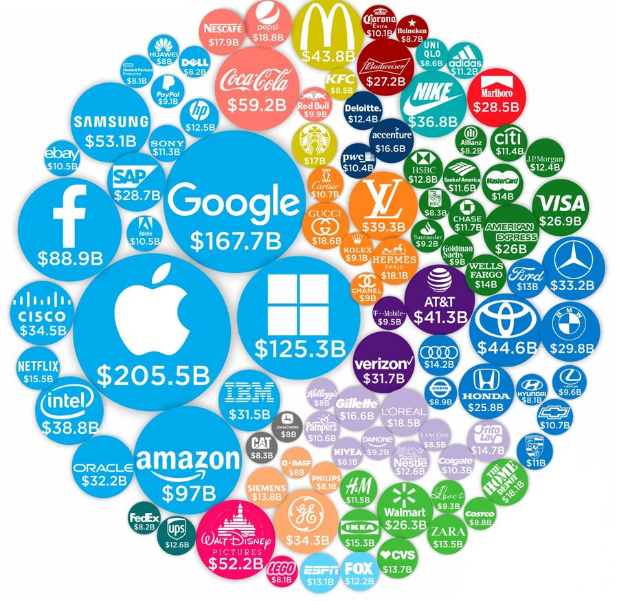 marcas mais valiosas do mundo