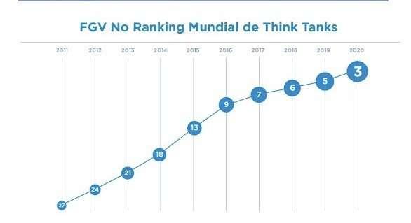 FGV no ranking mundial de thin tanks