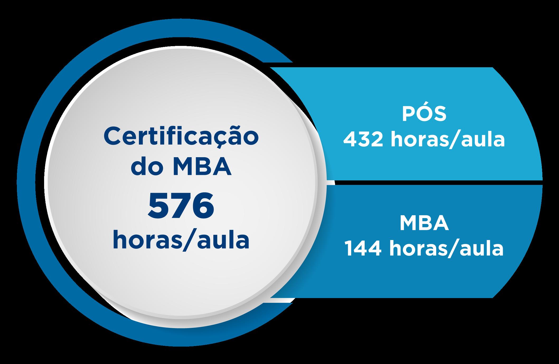 Horas/aula para Certificação no MBA do IBE